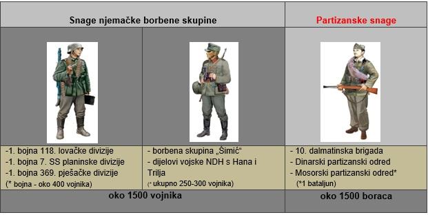 Mjesto za pronalazak razmještenih vojnika